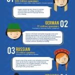 [Infographic] 5 Must-have Customer Service Languages