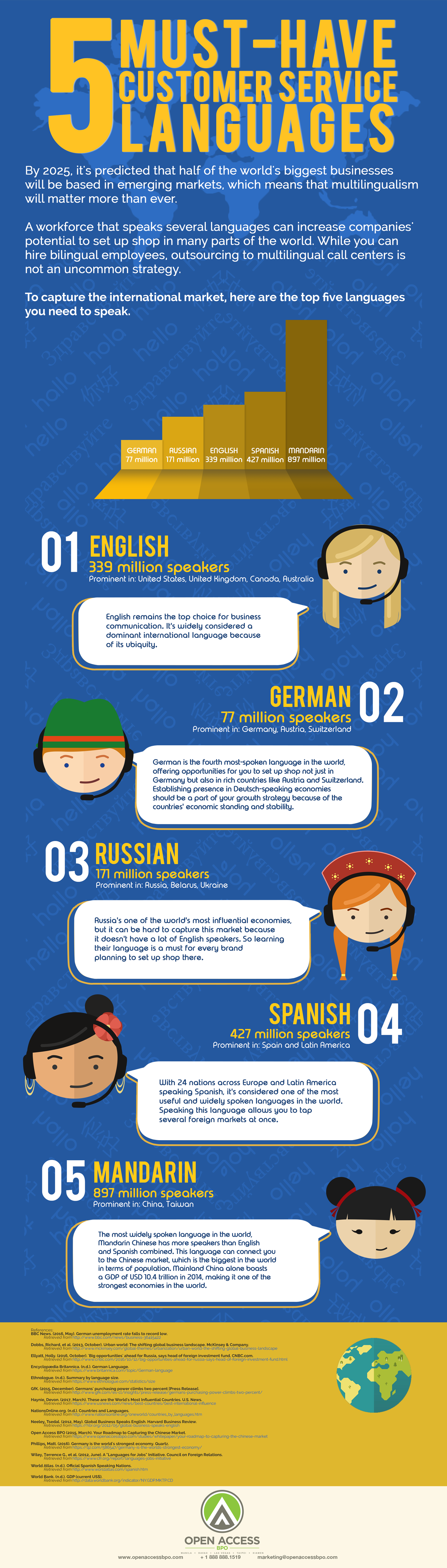5 Must-have Customer Service Languages infographic